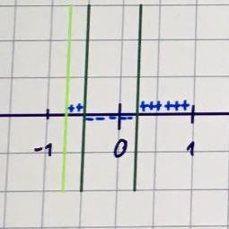 Bestimmung des Verlaufs   - (Mathe, Funktion)