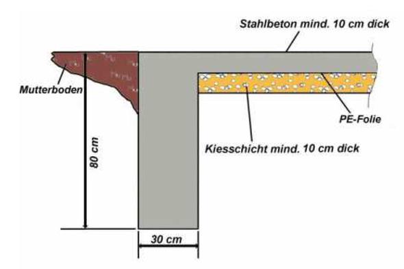 verschalung streifenfundament mit bodenplatte gartenhaus fundament. Black Bedroom Furniture Sets. Home Design Ideas