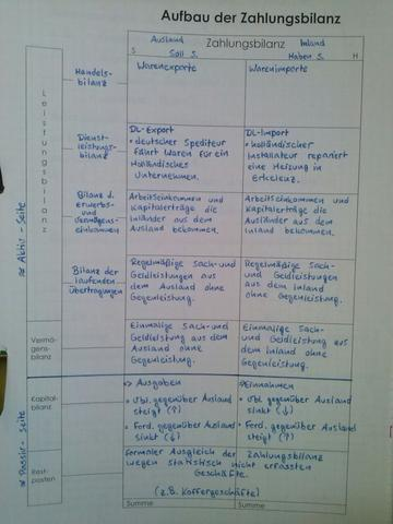 verständnisfrage zum Aufbau der Zahlungsbilanz (VWL) (Schule, Wissen ...