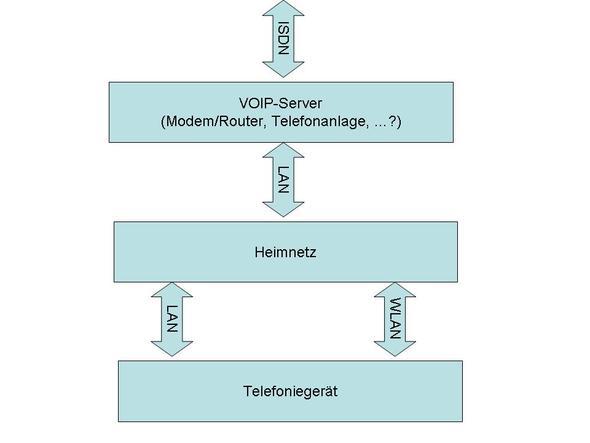 Sollkonfiguration - (Telefon, Netzwerk, Fritz Box)