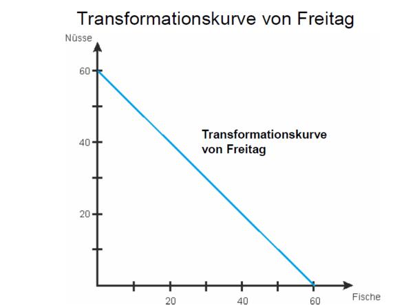 vwl transformationskurve mathe mathematik graphen. Black Bedroom Furniture Sets. Home Design Ideas