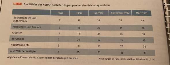 Wähler der NSDAP 1928-1933?