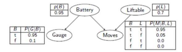 Bayes_Netz - (Informatik, Intelligenz, Bayes)