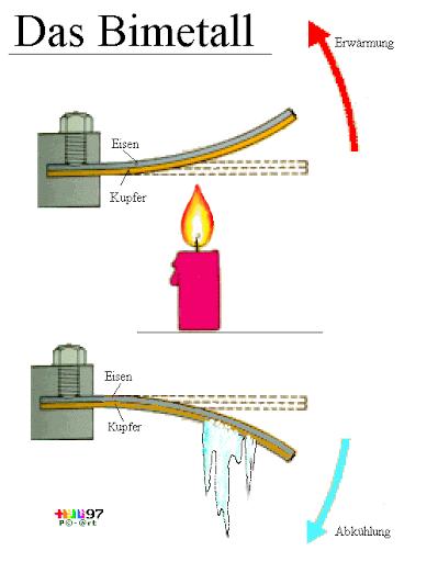 Warum biegt sich Bimetall bei Kälte nach unten? (Physik)