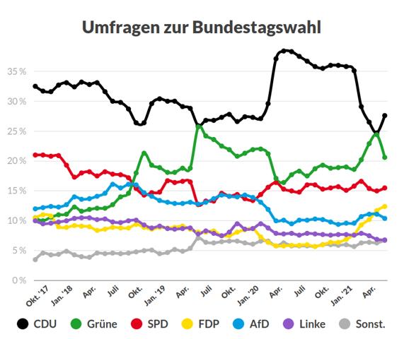 Warum entwickeln sich die Stimmen für CDU und Grüne gegenläufig?