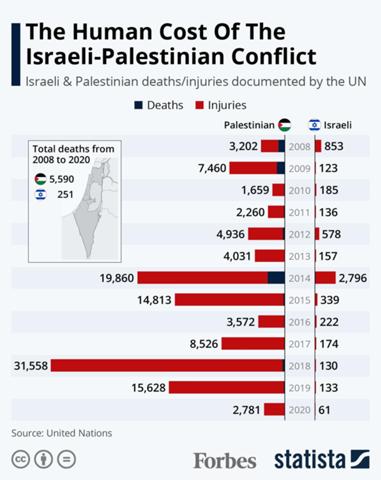 Warum gab es in den Jahren 2008, 2012 und 2014 so viele Israelis, die verletzt wurden?