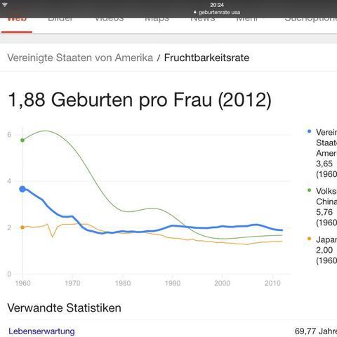 Geburtenrate der USA (blaue linie) - (USA, Bevölkerung, Geburtenrate)