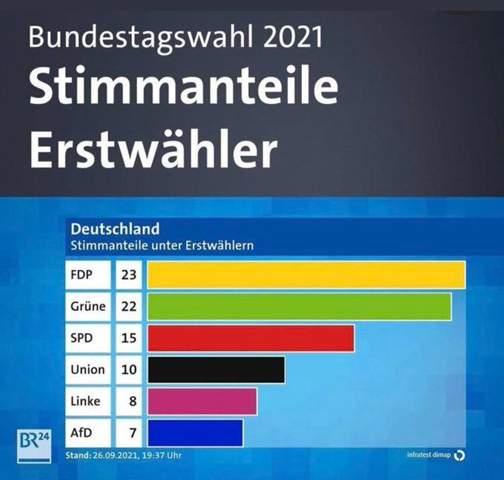 Warum haben so viele junge Menschen die FDP gewählt?
