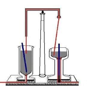 Warum hat Faraday in seinem Versuch 1821 (Elektromagnetische Rotation) Quecksilber verwendet?