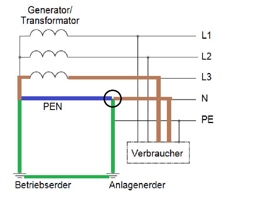 Warum ist der Neutralleiter geerdet (TN-C-S-System)? (Strom ...