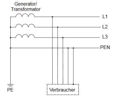 Sicherungskasten: Schutzleiter als Nullleiter? (Elektrik ...
