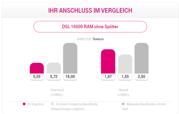 Telekom Speedtest (Internet) - (PC, Internet, Gaming)
