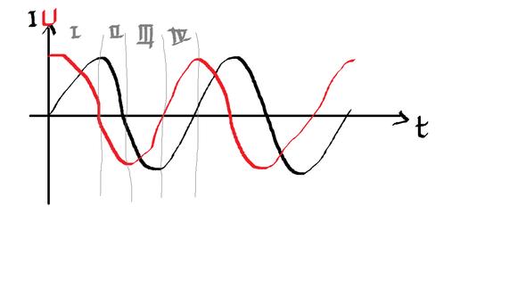 Warum kommt bei Spulen an Wechselstrom der Strom nach der Spannung ...