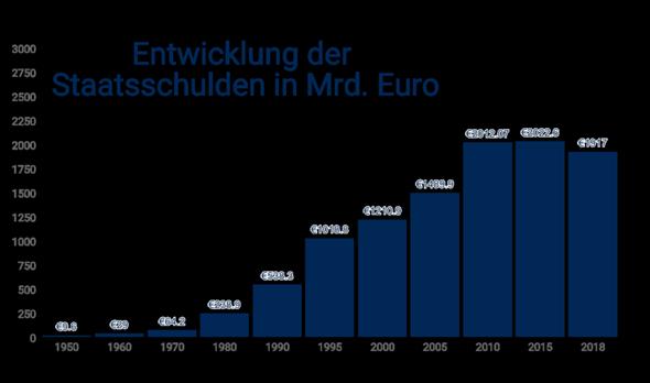 Warum muss Deutschland Schulden machen?