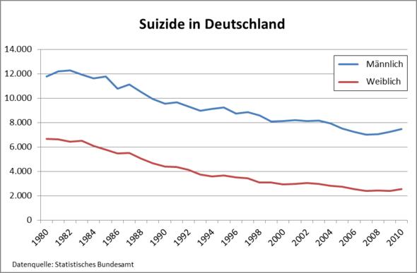 Suizidraten Weltweit
