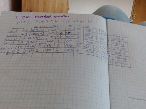 Werte tabelle - (Mathe, Hausaufgaben)