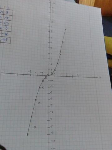 Parabel - (Mathe, Hausaufgaben)