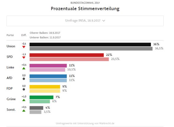 aktuelle Umfrage - (Politik, Deutschland, Philosophie und Gesellschaft)