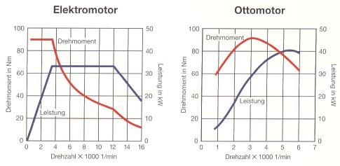 Warum sink das Drehmoment bei einem elektro Motor so stark?