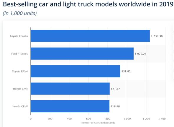 Warum werden in Deutschland so wenig asiatische Autos verkauft?