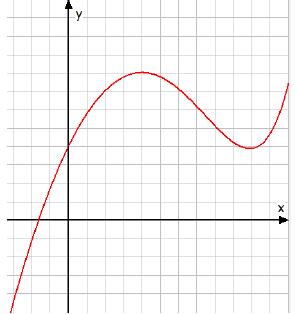 Warum wurde der Ausschnitt von dem Graphen ungünstig gewählt?