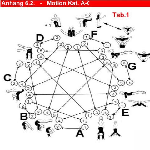Motion Kat. A-C - (Elemente, Katalog, Podest)
