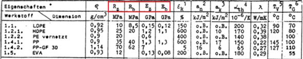 Was bedeuten Rz, Rb, Ez, Eb in dieser Tabelle?
