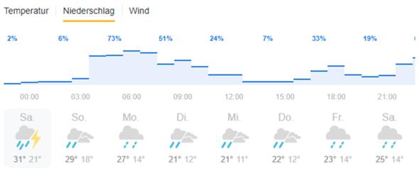 Was bedeutet 33% beim Regen?