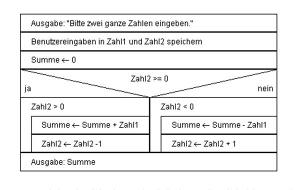 Struktogramm Programm