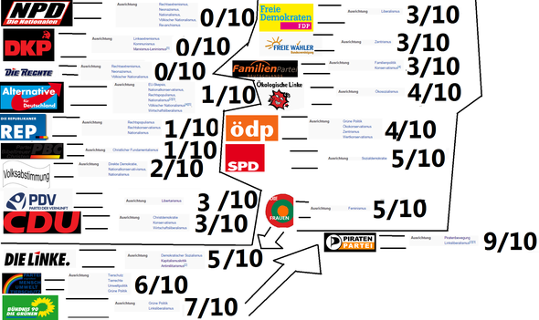 """""""Liste der Parteien"""" - (Deutschland, Politik, Partei)"""