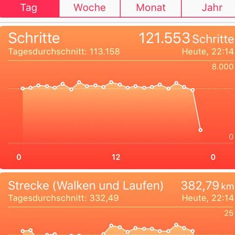 Hier  - (Gesundheit, iPhone, Apple)