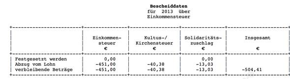 Festgesetzte Kirchensteuer