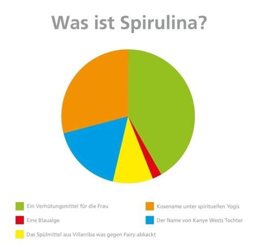 Was is Spirulina?