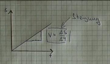 was ist delta s und delta t in der physik?