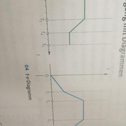 Was ist der Unterschied zwischen einem t-s und einem t-v Diagramm, weil man die Bewegungen ja unterschiedlich beschreibt?