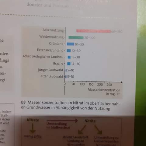 Was ist der Zusammenhang zw. Den Nitratwerten und dem Einsatz von Düngemitteln?