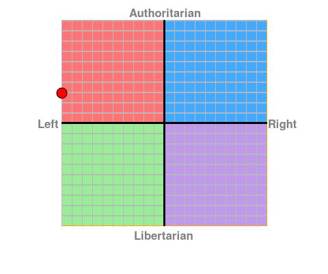 Was ist euer Ergebnis im Politischen Kompass?