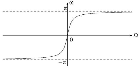 Zusammenhang der kontinuierlichen Frequenzachse Ω auf den Einheitskreis in der z - (Physik, Elektrotechnik, Signal)