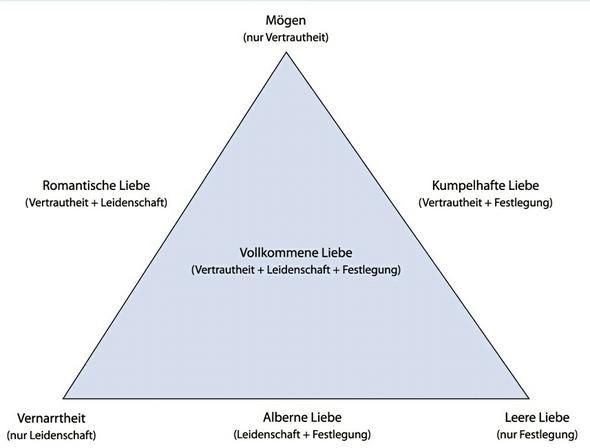 Beschreiben sternbergs Dreieckstheorie der Liebe