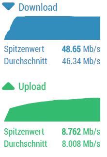 Hier ein Speedtest - (Computer, Internet, WLAN)