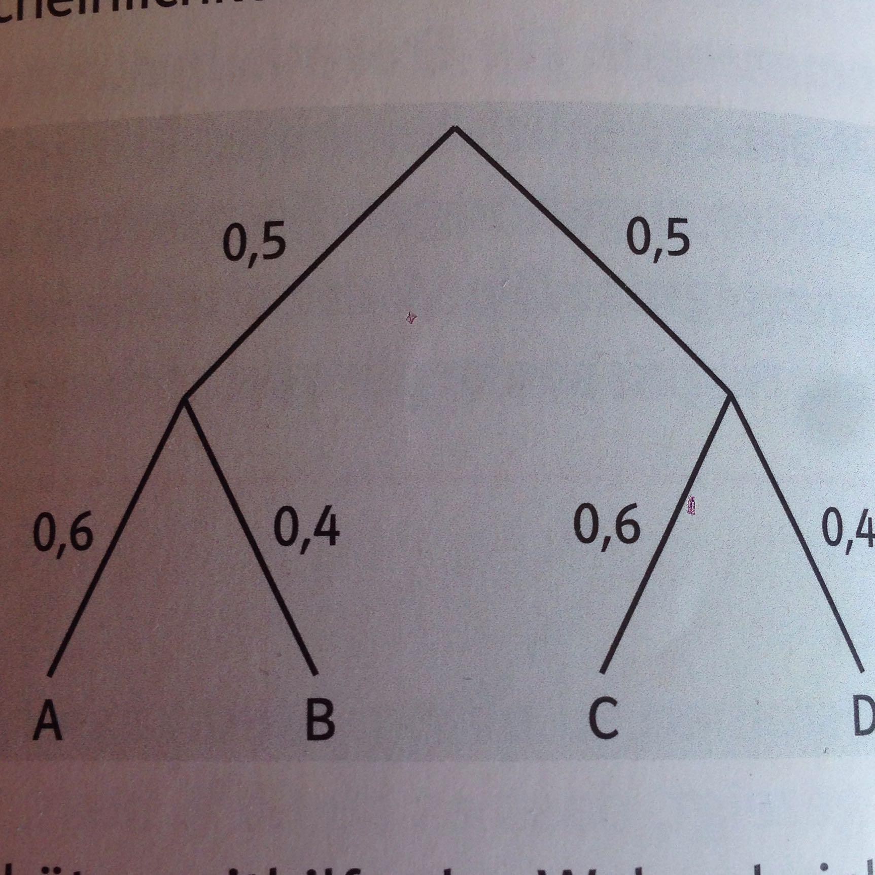 Tolle Baumdiagramm Online Ideen - Elektrische Schaltplan-Ideen ...