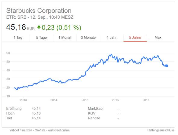 Starbucks2 - (Geld, Politik, Wirtschaft)