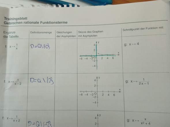 Was sind Asymptote Gleichungen?