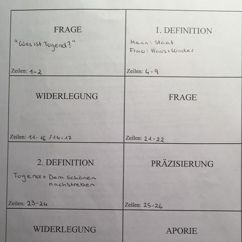 Sokrates, sokratische methode, Ethik, Mäeutik  - (Schule, Musik, Freizeit)