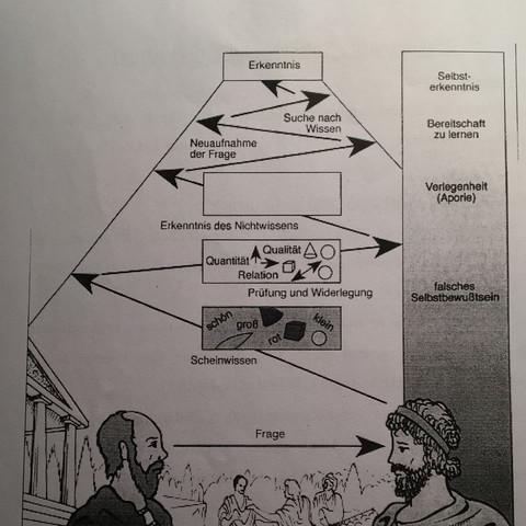 Ethik, Sokrates, Philosophie Mäeutik  - (Schule, Musik, Freizeit)