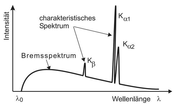 dIAGRAMM - (Physik, röntgen, Spektrum)