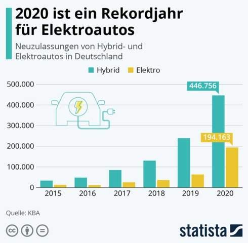 """Was tipt ihr ab wann der Verkauf von E-Autos den von Verbrennern in Deutschland """"überholt""""?"""