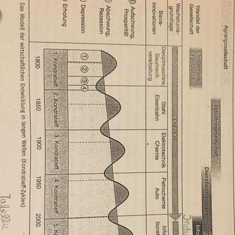 Modell zur Agrargesellschaft - (Politik, Wirtschaft, Hausaufgaben)