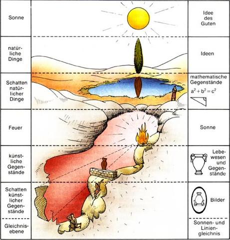 das höhlengleichnis Das höhlengleichnis - von platon höhlengleichnis nach platon - uri=userpagesuni höhlengleichnis nach platon(7 buch, politeia) philosophie\sokratesppsx.