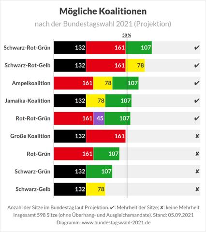 Was würde generell dagegen sprechen das nach der Bundestagswahl am 26.9 eine Minderheitsregierung aus SPD + Grüne regieren würde?